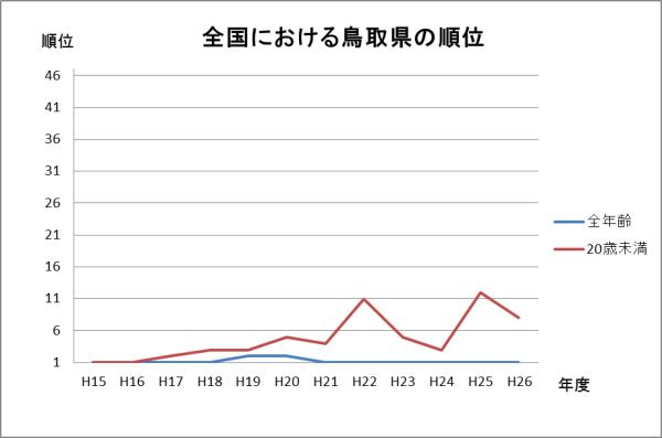 全国における鳥取県の順位