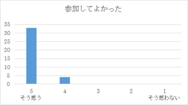 H29 第5回インテンシブコース(8月26日)表1