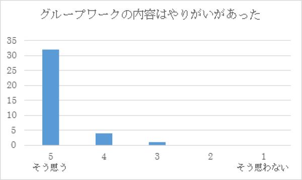 H29 第5回インテンシブコース(8月26日)表3