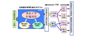 アイコン_専門医養成プログラム